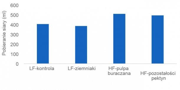 Wykres 1: Odpowiednie spożycie siary ma kluczowe znaczenie dla przeżycia nowonarodzonych prosiąt, a niektóre źródła błonnika (np. wysłodki z buraków cukrowych i pozostałości pektyn) mogą stymulować produkcję siary przez lochę. W tym badaniu spożycie siary mierzono izotopami.