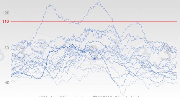 Wykres 4. Zmiany w cenach świń w USA od 2002 r. Pogrubiona linia pokazuje ceny w 2019 r. Czerwona linia jest medianą wartości podawanych przez ankietowanych w naszej ankiecie.