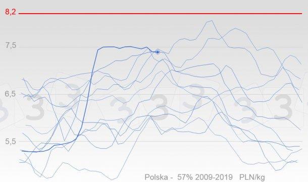 Wykres 3. Zmiany cen świń w Polsce od 2009 r., w kolorze niebieskim. Pogubiona linia reprezentuje ceny z 2019 r. Czerwona linia pokazuje wartość mediany cen, jaką zaznaczali ankietowani dla najwyższych spodziewanych cen w 2019 r.