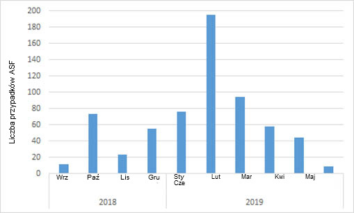 Belgia, liczba przypadków ASF