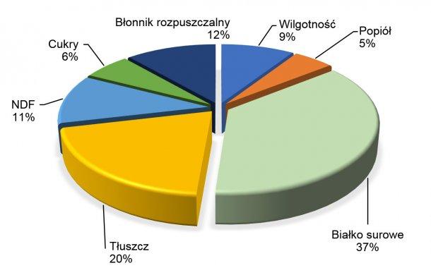 Wykres 2. Skład chemiczny soi według FEDNA (2017)