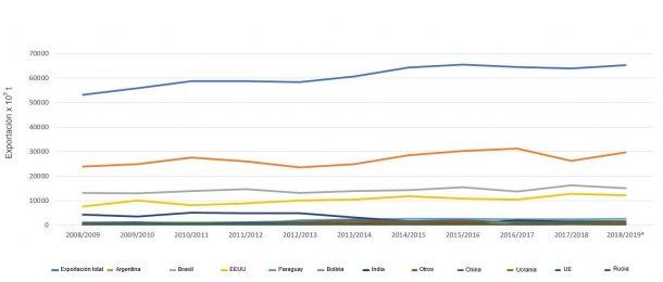 Wykres 1. Zmiany 10 głównych eksporterów mączki sojowej. Źródło: FAS-USDA * Dane tymczasowe