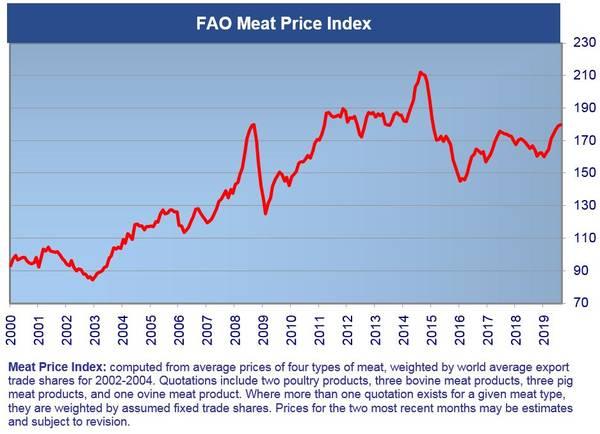 FAO pork meat price