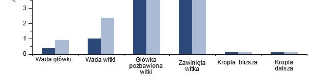 Wpływ szczepienia zakażonych knurów przeciw PCV2 na morfologię plemników