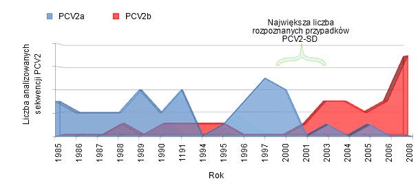 Częstość wykrywania PCV2a i PCV2b w Hiszpanii.