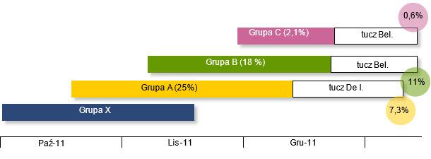 Sekwencja wprowadzania grup warchlaków