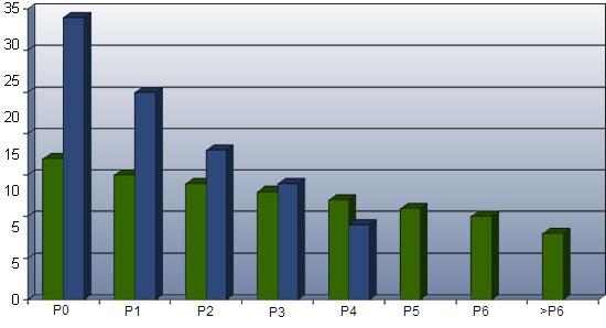 Idealny (kolumny zielone) i słaby (kolumny niebieskie) rozkład porodów.