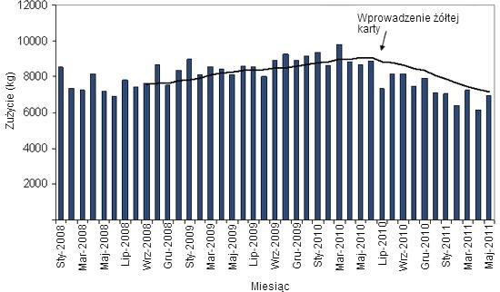 Zużycie antybiotyków w duńskiej produkcji trzody chlewnej.